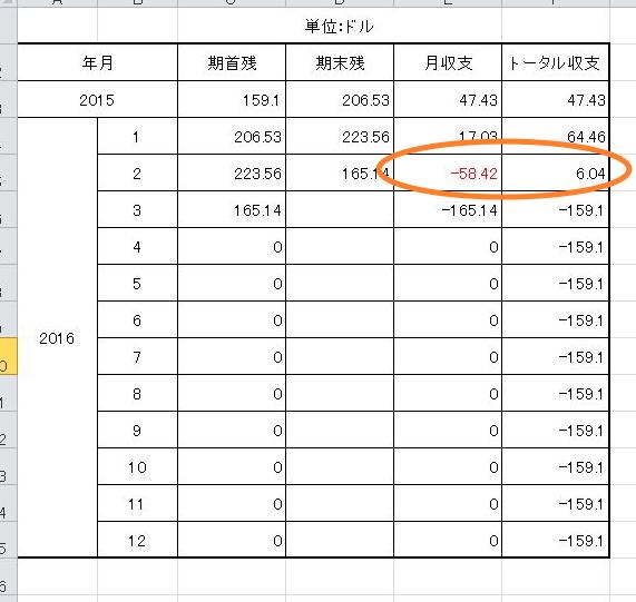2016.2dora表